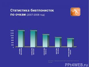 Статистика биатлонисток по очкам (2007-2008 год) Источник: Официальный Сайт Союз