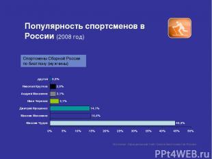 Популярность спортсменов в России (2008 год) Источник: Официальный Сайт Союза Би