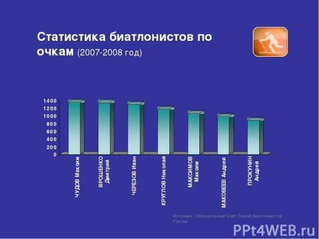 Статистика биатлонистов по очкам (2007-2008 год) Источник: Официальный Сайт Союза Биатлонистов России