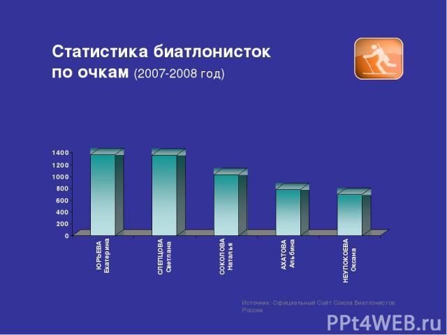 Статистика биатлонисток по очкам (2007-2008 год) Источник: Официальный Сайт Союза Биатлонистов России