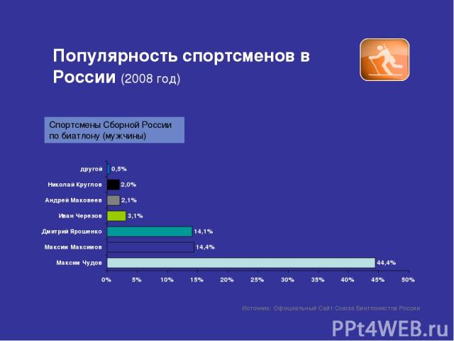 Популярность спортсменов в России (2008 год) Источник: Официальный Сайт Союза Биатлонистов России Спортсмены Сборной России по биатлону (мужчины)