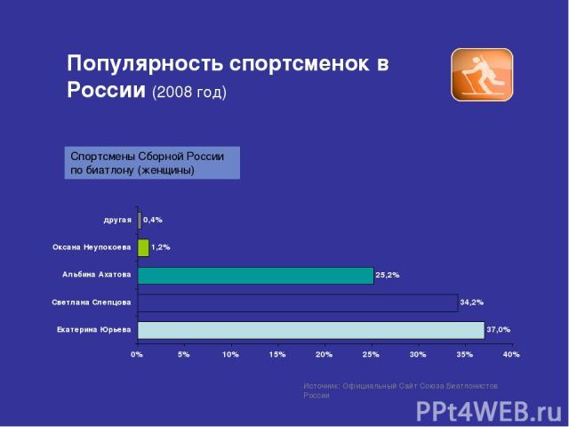 Популярность спортсменок в России (2008 год) Источник: Официальный Сайт Союза Биатлонистов России Спортсмены Сборной России по биатлону (женщины)