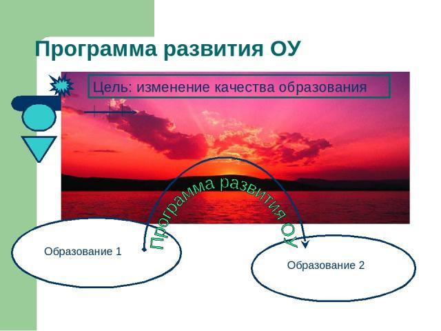 Цель: изменение качества образования Образование 1 Образование 2 Программа развития ОУ