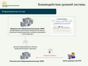 Информационные потоки Взаимодействие уровней системы Федеральный информационный