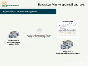 Федеральный и региональный уровни Взаимодействие уровней системы Федеральный инф
