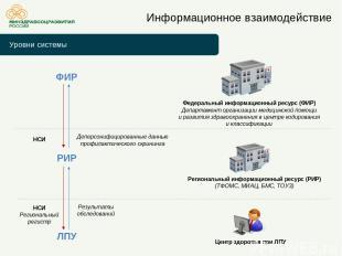 Уровни системы Информационное взаимодействие Федеральный информационный ресурс (
