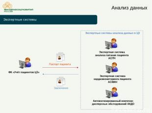 Экспертные системы Анализ данных ФК «Учёт пациентов ЦЗ» Паспорт пациента Заключе