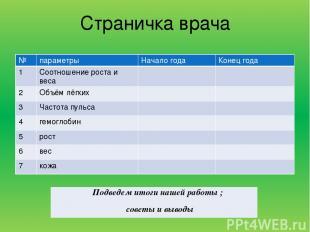 Страничка врача № параметры Начало года Конец года 1 Соотношениероста и веса 2 О