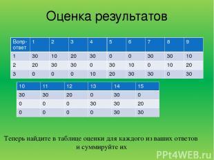 Оценка результатов Теперь найдите в таблице оценки для каждого из ваших ответов