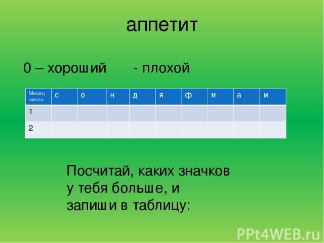 аппетит 0 – хороший Ο - плохой Посчитай, каких значков у тебя больше, и запиши в таблицу: Месяц число с о н д я ф м а м 1 2
