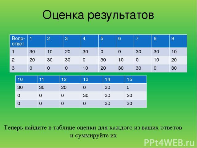 Оценка результатов Теперь найдите в таблице оценки для каждого из ваших ответов и суммируйте их Вопр-ответ 1 2 3 4 5 6 7 8 9 1 30 10 20 30 0 0 30 30 10 2 20 30 30 0 30 10 0 10 20 3 0 0 0 10 20 30 30 0 30 10 11 12 13 14 15 30 30 20 0 30 0 0 0 0 30 30…