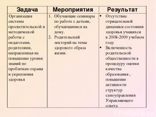 Задача Мероприятия Результат Организация системы просветительской и методической