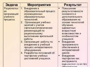 Задача Мероприятия Результат Рациональная организация учебного процесса Внедрени