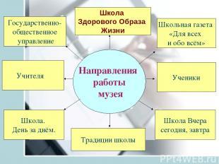 Направления работы музея Традиции школы Ученики Школа Здорового Образа Жизни Учи