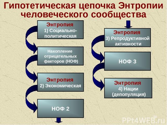* Гипотетическая цепочка Энтропии человеческого сообщества Энтропия 1) Социально- политическая Накопление отрицательных факторов (НОФ) Энтропия 2) Экономическая НОФ 2 Энтропия 3) Репродуктивной активности Энтропия 4) Нации (депопуляция) НОФ 3