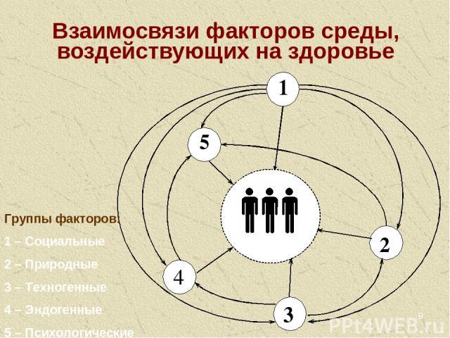 * Взаимосвязи факторов среды, воздействующих на здоровье Группы факторов: 1 – Социальные 2 – Природные 3 – Техногенные 4 – Эндогенные 5 – Психологические