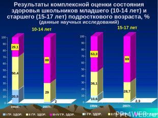 Результаты комплексной оценки состояния здоровья школьников младшего (10-14 лет)