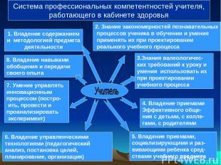 1. Владение содержанием и методологией предмета деятельности 2. Знание закономер