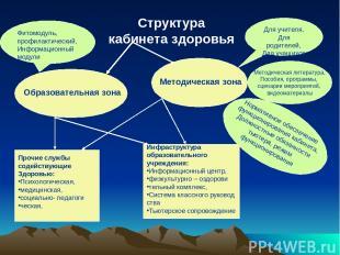 Структура кабинета здоровья Образовательная зона Методическая зона Инфраструктур
