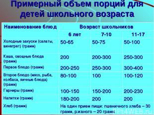 Примерный объем порций для детей школьного возраста Наименование блюд Возраст шк