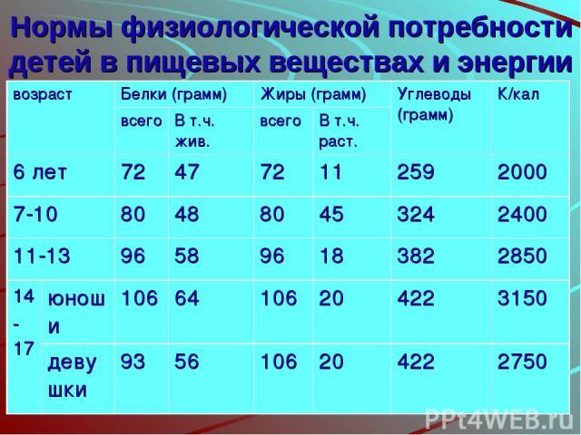Нормы физиологической потребности детей в пищевых веществах и энергии возраст Белки (грамм) Жиры (грамм) Углеводы (грамм) К/кал всего В т.ч. жив. всего В т.ч. раст. 6 лет 72 47 72 11 259 2000 7-10 80 48 80 45 324 2400 11-13 96 58 96 18 382 2850 14 -…
