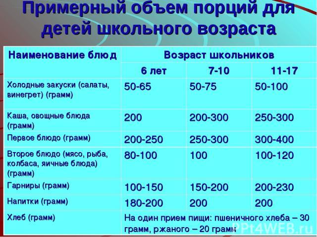 Примерный объем порций для детей школьного возраста Наименование блюд Возраст школьников 6 лет 7-10 11-17 Холодные закуски (салаты, винегрет) (грамм) 50-65 50-75 50-100 Каша, овощные блюда (грамм) 200 200-300 250-300 Первое блюдо (грамм) 200-250 250…