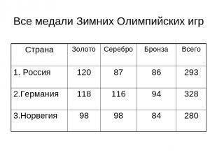Все медали Зимних Олимпийских игр Страна Золото Серебро Бронза Всего 1. Россия 1