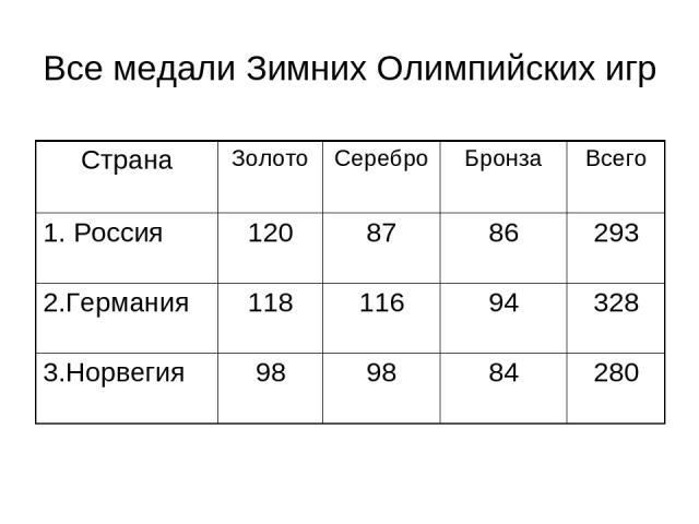 Все медали Зимних Олимпийских игр Страна Золото Серебро Бронза Всего 1. Россия 120 87 86 293 2.Германия 118 116 94 328 3.Норвегия 98 98 84 280
