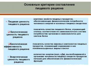 Основные критерии составления пищевого рациона Пищеваяценностьпищевого рациона к
