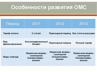 Особенности развития ОМС Период 2011 2012 2013 Тариф оплаты 5 статей Переходный
