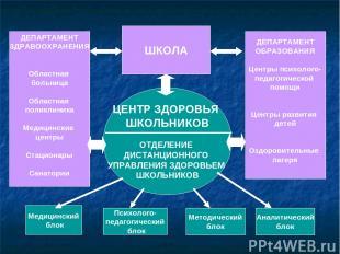 ШКОЛА ДЕПАРТАМЕНТ ЗДРАВООХРАНЕНИЯ Областная больница Областная поликлиника Медиц