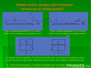 Какая связь между настольным теннисом и геометрией? А - Правое боковое вращение.