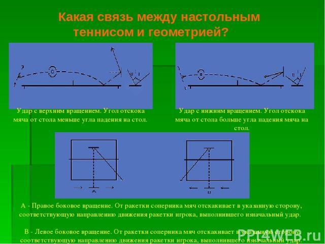 Какая связь между настольным теннисом и геометрией? А - Правое боковое вращение. От ракетки соперника мяч отскакивает в указанную сторону, соответствующую направлению движения ракетки игрока, выполнившего изначальный удар.  В - Левое боковое вращен…