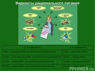 Варианты рационального питания 1-й вариант 2-й вариант 7.30. – завтрак (25% суто