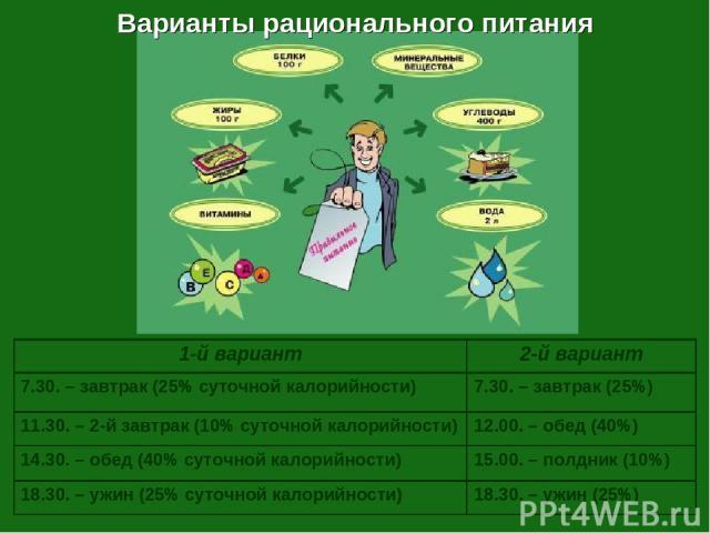 Варианты рационального питания 1-й вариант 2-й вариант 7.30. – завтрак (25% суточной калорийности) 7.30. – завтрак (25%) 11.30. – 2-й завтрак (10% суточной калорийности) 12.00. – обед (40%) 14.30. – обед (40% суточной калорийности) 15.00. – полдник …