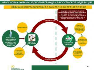 * ОБ ОСНОВАХ ОХРАНЫ ЗДОРОВЬЯ ГРАЖДАН В РОССЙИСКОЙ ФЕДЕРАЦИИ МЕДИЦИНСКАЯ РЕАБИЛИТ