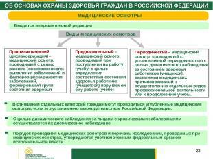 * Виды медицинских осмотров Профилактический (диспансеризация) - медицинский осм
