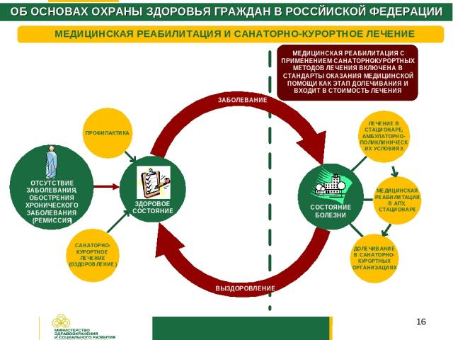 * ОБ ОСНОВАХ ОХРАНЫ ЗДОРОВЬЯ ГРАЖДАН В РОССЙИСКОЙ ФЕДЕРАЦИИ МЕДИЦИНСКАЯ РЕАБИЛИТАЦИЯ И САНАТОРНО-КУРОРТНОЕ ЛЕЧЕНИЕ