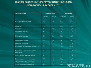 Оценка различных аспектов жизни жителями мегаполиса и деревни, в % Аспекты жизни