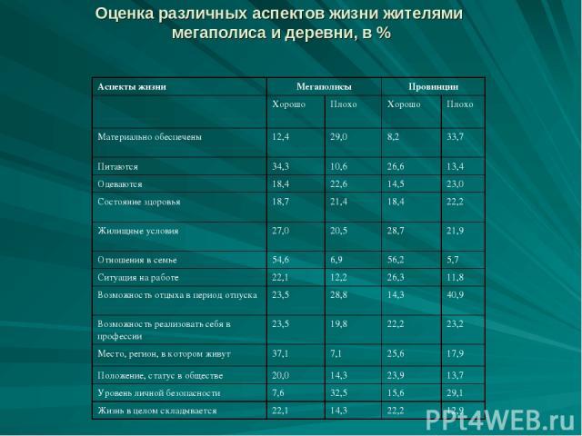 Оценка различных аспектов жизни жителями мегаполиса и деревни, в % Аспекты жизни Мегаполисы Провинции Хорошо Плохо Хорошо Плохо Материально обеспечены 12,4 29,0 8,2 33,7 Питаются 34,3 10,6 26,6 13,4 Одеваются 18,4 22,6 14,5 23,0 Состояние здоровья 1…