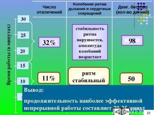 Время работы (в минутах) 25 20 15 10 5 30 Число отвлечений Двиг. бесп-во (кол-во