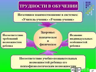 ТРУДНОСТИ В ОБУЧЕНИИ Негативное взаимоотношение в системах: «Учитель-ученик» «Уч