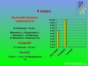 4 класс Высокий уровень тревожности 8-13 баллов – 6 чел. (Воронин А., Юлдошева Л