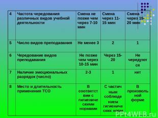 4 Частота чередования различных видов учебной деятельности Смена не позже чем че