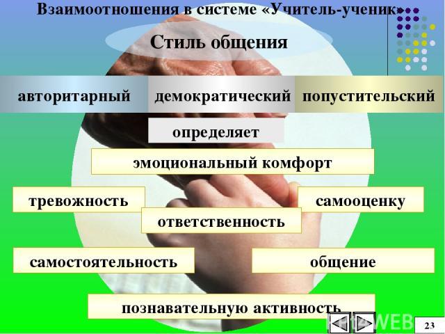 Взаимоотношения в системе «Учитель-ученик» Стиль общения эмоциональный комфорт тревожность самооценку ответственность самостоятельность познавательную активность общение демократический авторитарный попустительский определяет 23