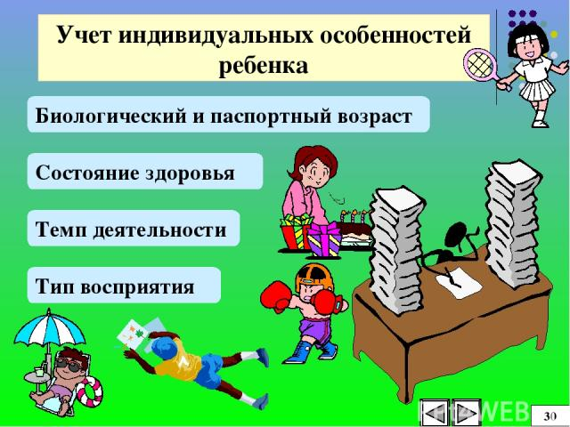Учет индивидуальных особенностей ребенка Биологический и паспортный возраст Состояние здоровья Темп деятельности Тип восприятия 30