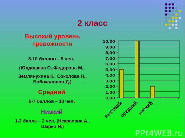 2 класс Высокий уровень тревожности 8-10 баллов – 5 чел. (Юлдошева О.,Федорова М., Землянухина К., Соколова Н., Бобокалонов Д.) Средний 5-7 баллов – 10 чел. Низкий 1-2 балла – 2 чел. (Некрасова А., Шарко Я.)