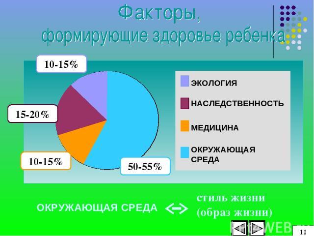 ЭКОЛОГИЯ НАСЛЕДСТВЕННОСТЬ МЕДИЦИНА ОКРУЖАЮЩАЯ СРЕДА ОКРУЖАЮЩАЯ СРЕДА стиль жизни (образ жизни) 10-15% 15-20% 10-15% 50-55% 11