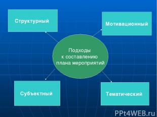 Структурный Мотивационный Субъектный Тематический Подходы к составлению плана ме