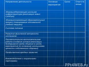 Направление деятельности Основные мероприятия Сроки Ответственные Здоровьсеберег